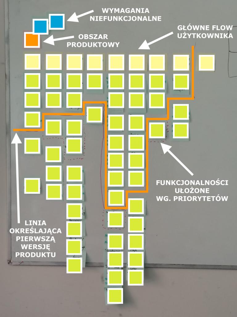 Przykład Story Mappingu z opisem