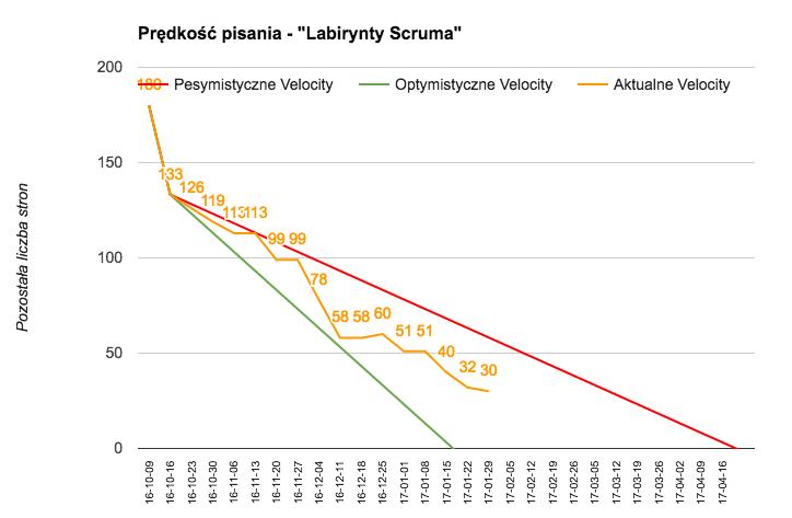 Wykres spalania obrazujący tempo pisania książki #upadki #wzloty