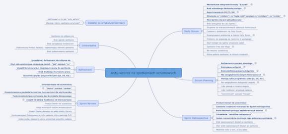 Pierwsza wersja mindmapy z antywzorcami - niebawem podzielę się wersją bardziej czytelną