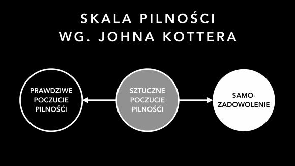 Skala pilności wg. Johna Kottera
